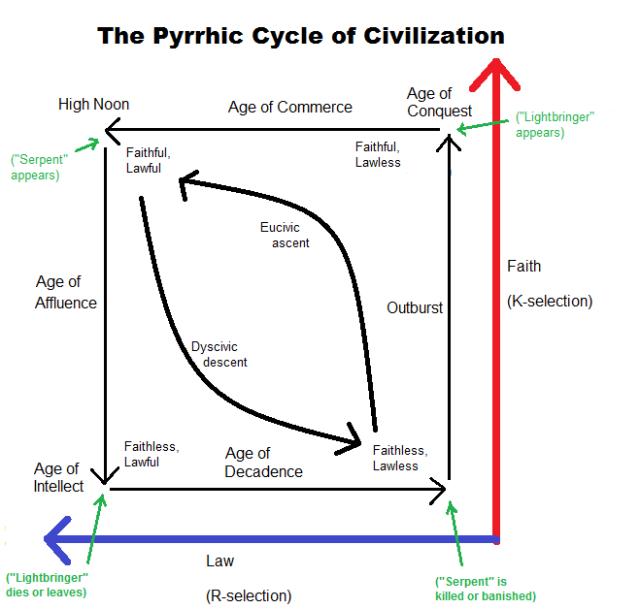 pyrrhic_cycle