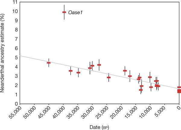 Decrease in neanderthal admixture