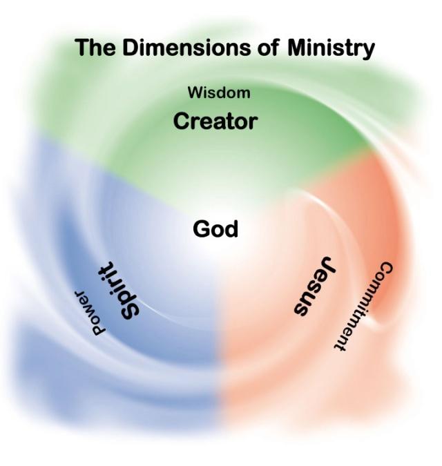 spiritual-gifts-3-color-diagram1