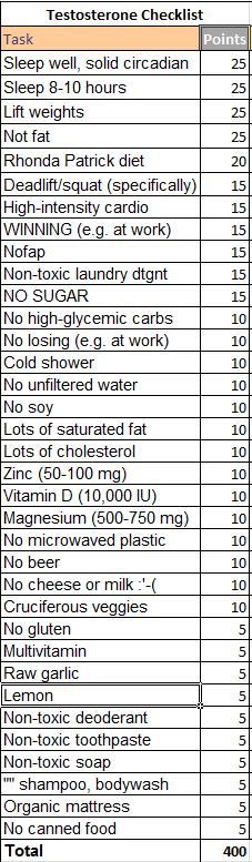 Testosterone checklist
