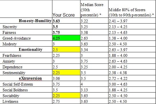 Hexaco scores 1