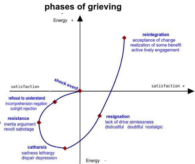 kc3bcbler_ross_grieving_curve
