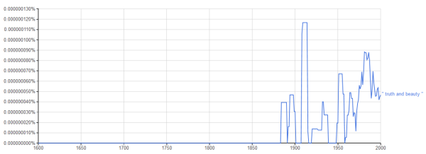 truth and beauty 2 - google ngram viewer