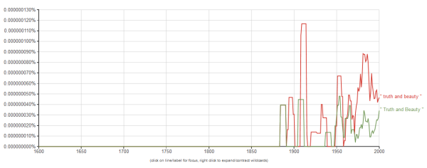 truth and beauty 3 - google ngram viewer