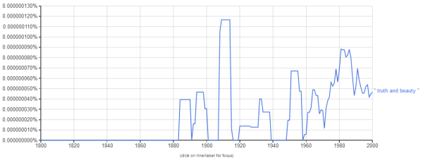 truth and beauty - google ngram viewer