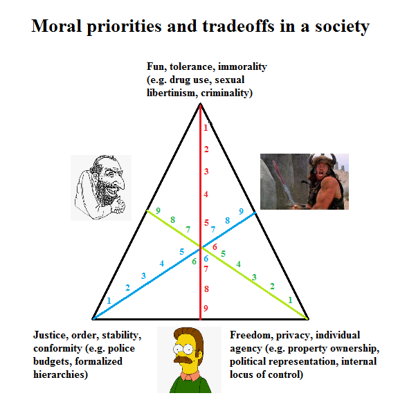 Moral priorities and tradeoffs in a society