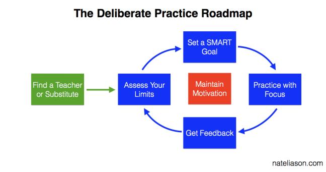5b2f89ee934cc581f2f031a1_deliberate-practice-roadmap