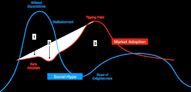 hype-and-market-adoption