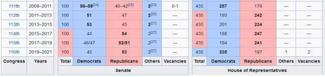 2020-08-24 11_27_11-Party divisions of United States Congresses - Wikipedia - Pale Moon